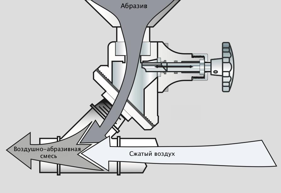 Дозирующий клапан для пескоструйного оборудования