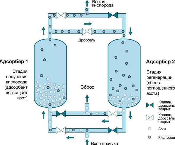 Схема работы установки короткоцикловой безнагревной адсорбции